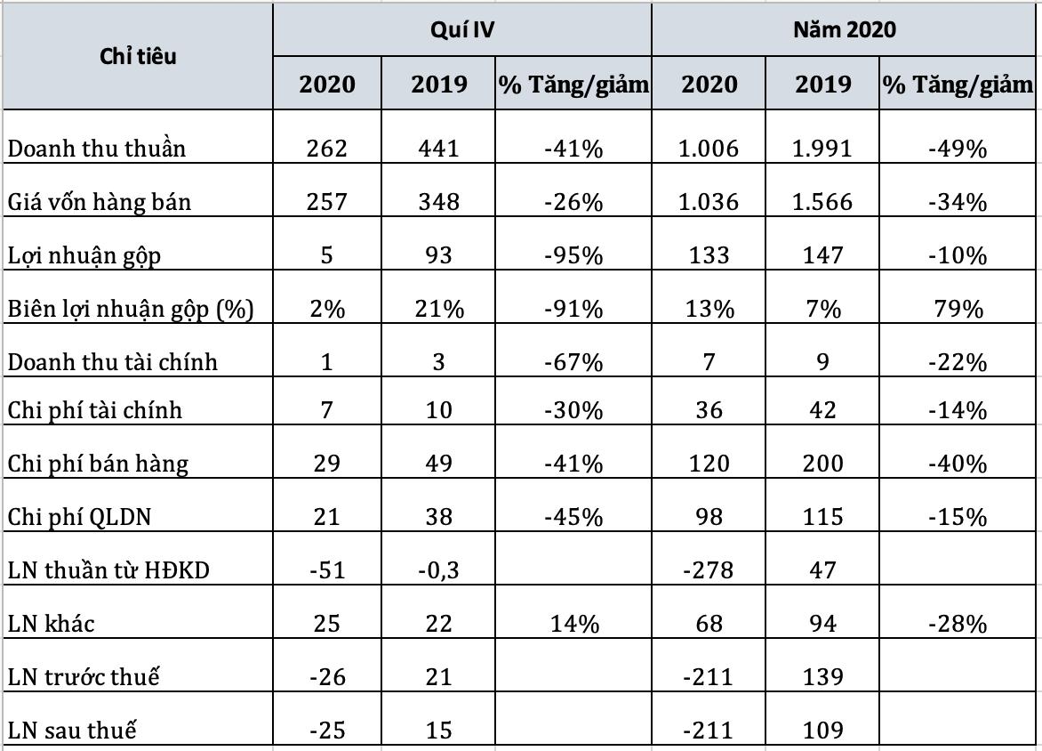 Vinasun lỗ hơn 200 tỷ đồng trong năm 2020, cắt giảm hàng nghìn việc làm - Ảnh 1.