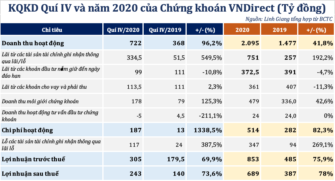 VNDirect báo lãi công ty mẹ tăng 78% lên 689 tỷ đồng trong năm 2020- Ảnh 1.