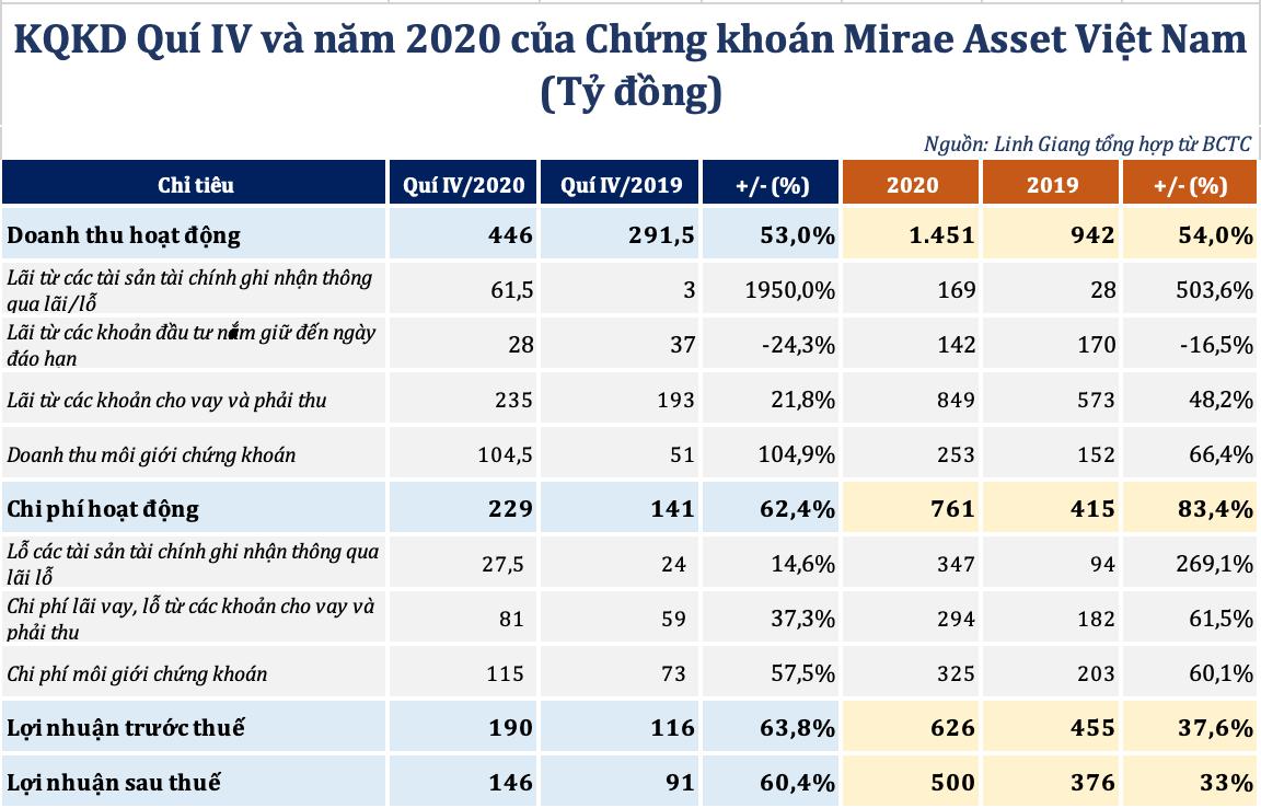 Mirae Asset lãi gần 500 tỷ đồng năm 2020, dư nợ margin thiết lập kỷ lục mới - Ảnh 1.