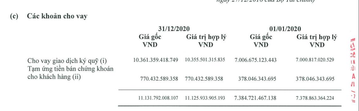 Mirae Asset lãi gần 500 tỷ đồng năm 2020, dư nợ margin thiết lập kỷ lục mới - Ảnh 2.