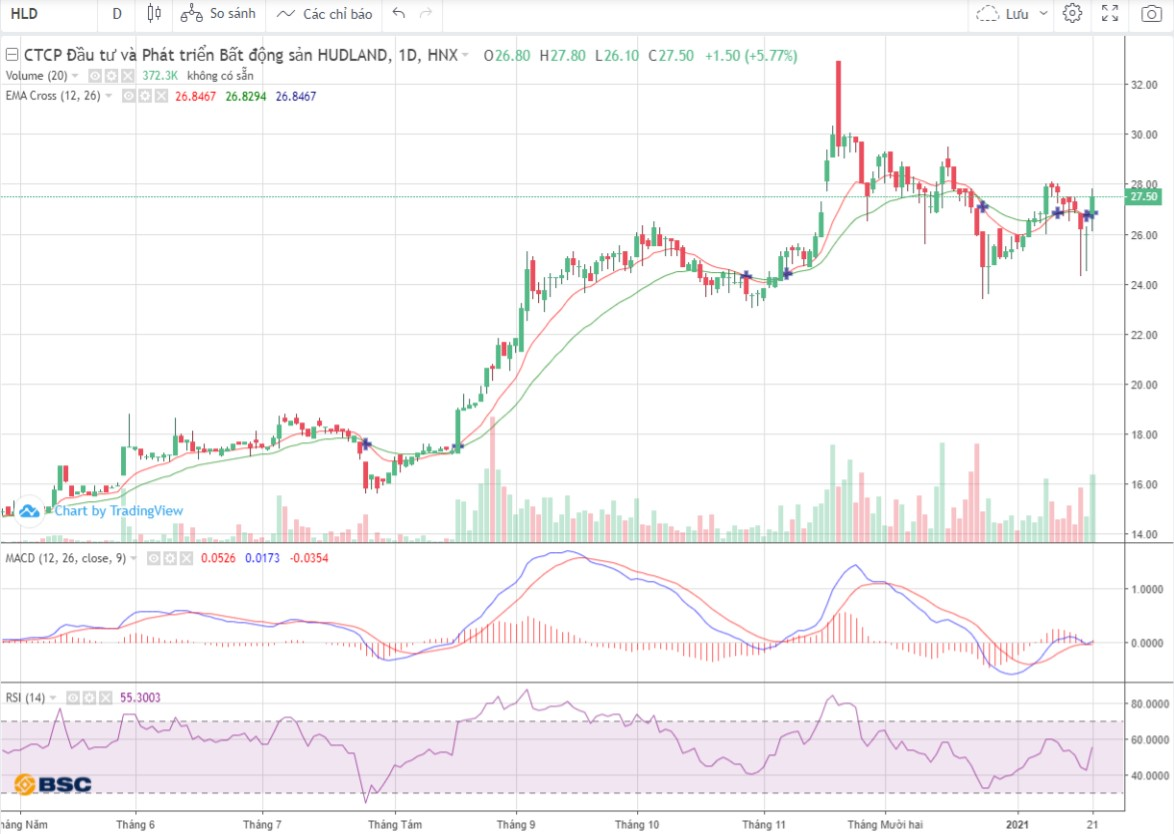 Cổ phiếu tâm điểm ngày 22/1: VCB, SWC, HLD - Ảnh 2.