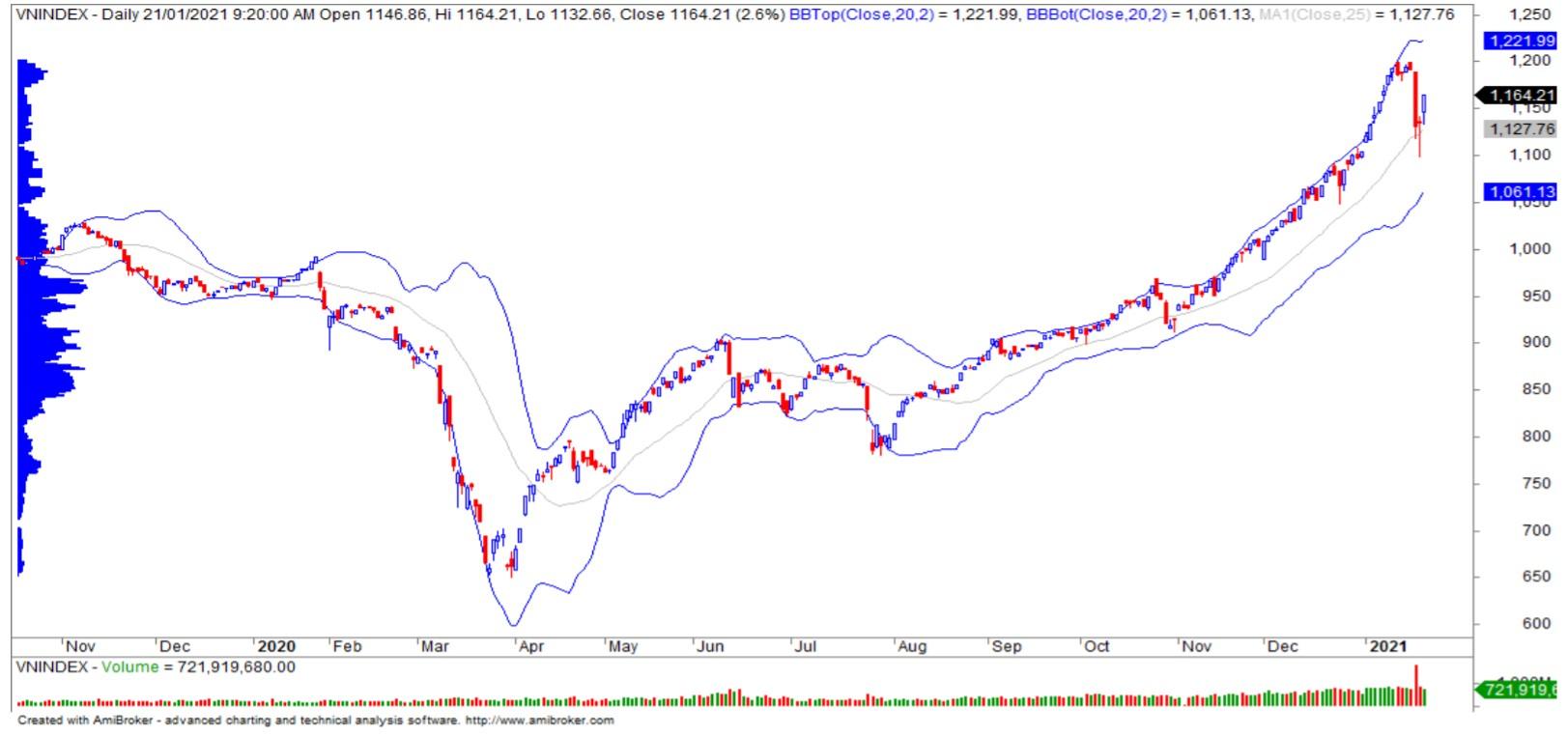 Nhận định thị trường chứng khoán ngày 22/1: Trở lại đường đua chinh phục đỉnh lịch sử 1.200 điểm? - Ảnh 1.