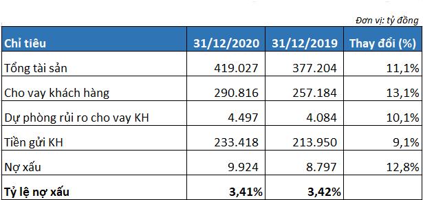 Thu nhập bình quân nhân viên VPBank tăng thêm gần 5 triệu đồng/tháng năm 2020 - Ảnh 3.