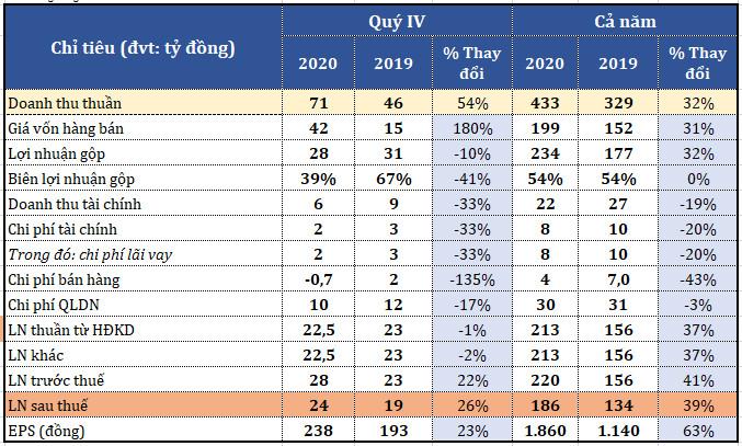 Doanh thu cho thuê đất của Sonadezi Châu Đức tăng mạnh trong quý cuối năm 2020 - Ảnh 1.
