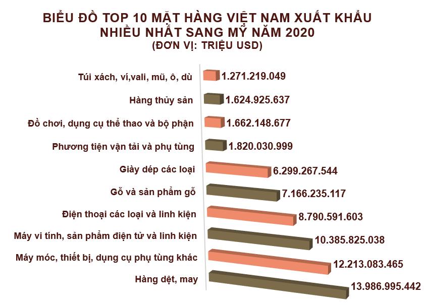 Xuất nhập khẩu Việt Nam và Mỹ tháng 12/2020: Xuất siêu sang Mỹ hơn 6,4 tỷ USD - Ảnh 2.