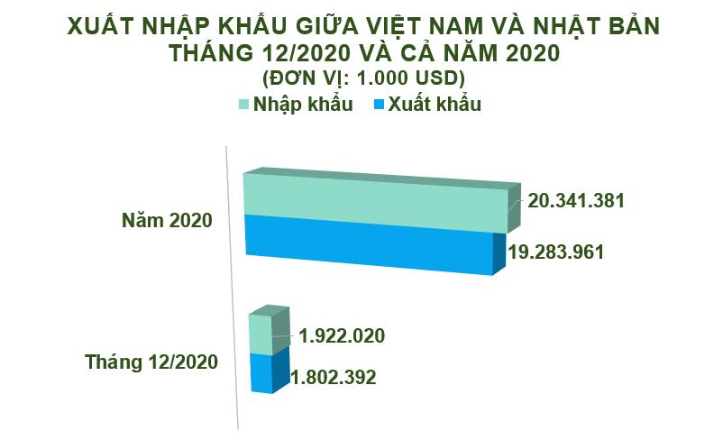 Xuất nhập khẩu Việt Nam và Nhật Bản tháng 12/2020: Xuất khẩu sang Nhật Bản 1,8 tỷ USD - Ảnh 2.