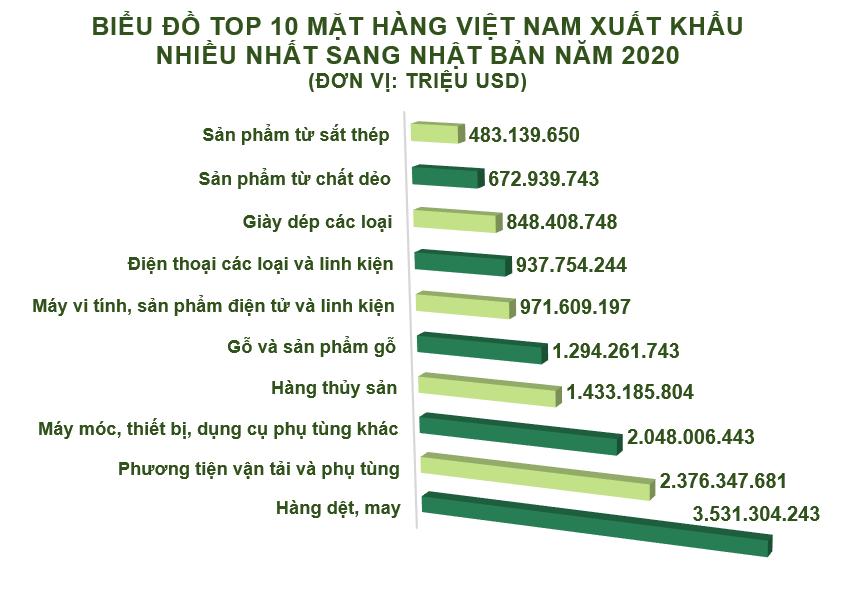 Xuất nhập khẩu Việt Nam và Nhật Bản tháng 12/2020: Xuất khẩu sang Nhật Bản 1,8 tỷ USD - Ảnh 3.
