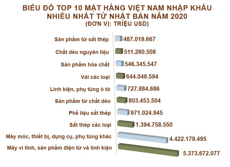 Xuất nhập khẩu Việt Nam và Nhật Bản tháng 12/2020: Xuất khẩu sang Nhật Bản 1,8 tỷ USD - Ảnh 5.