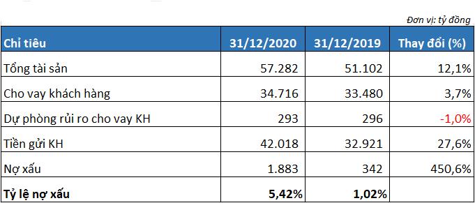 Nợ có khả năng mất vốn của Kienlongbank giảm 354 tỷ đồng trong quý IV, hàng trăm triệu cổ phiếu STB đang được xử lý? - Ảnh 3.