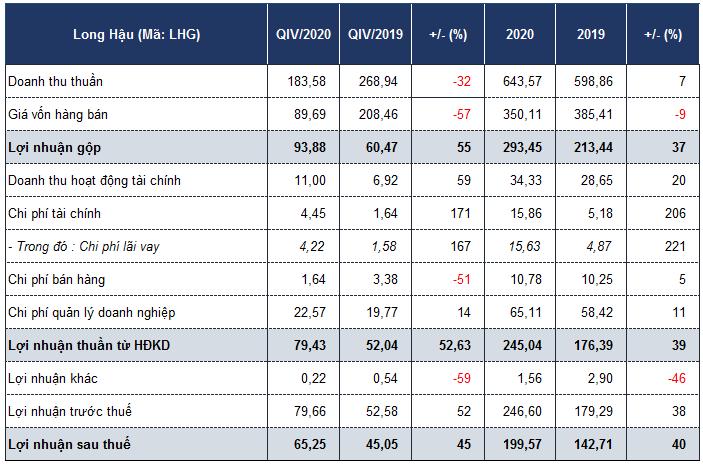 Long Hậu báo lãi quý IV tăng 45% dù hụt thu từ mảng kinh doanh cốt lõi - Ảnh 1.