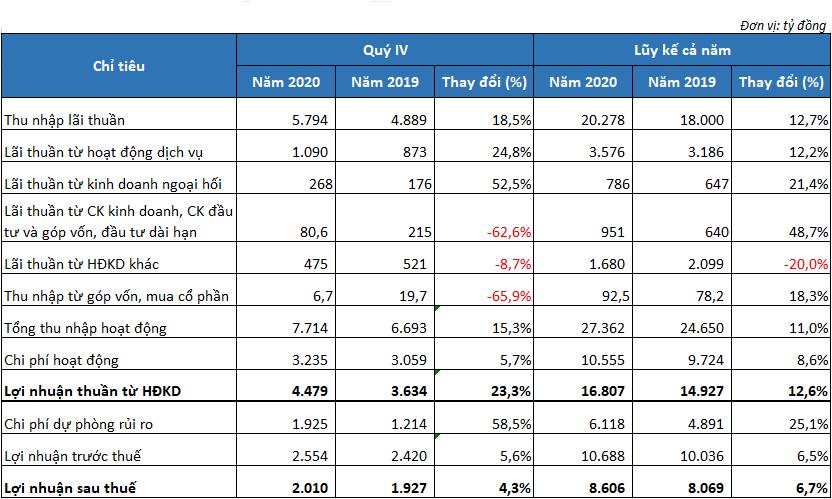 Dư nợ cho vay khách hàng của MB tăng hơn 19%, tỷ lệ nợ xấu giảm xuống 1,09% - Ảnh 2.
