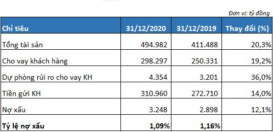 Dư nợ cho vay khách hàng của MB tăng hơn 19%, tỷ lệ nợ xấu giảm xuống 1,09% - Ảnh 3.