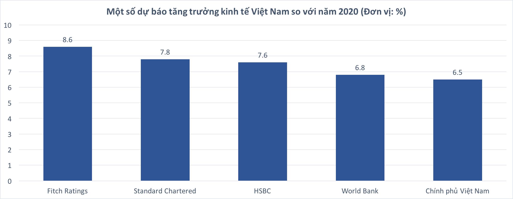 Standard Chartered: Dự báo GDP năm 2021 của Việt Nam đạt 7,8%  - Ảnh 2.