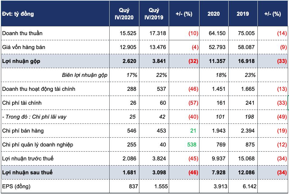 Lợi nhuận PV GAS giảm 46% trong quý IV, vẫn trữ hơn tỷ USD tiền mặt năm COVID-19 - Ảnh 1.