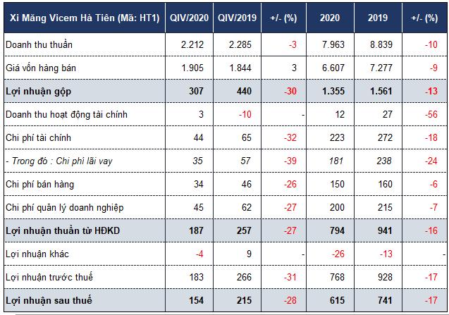 Xi măng Hà Tiên đã trả xong khoản vay dài hạn hơn 800 tỷ đồng - Ảnh 1.