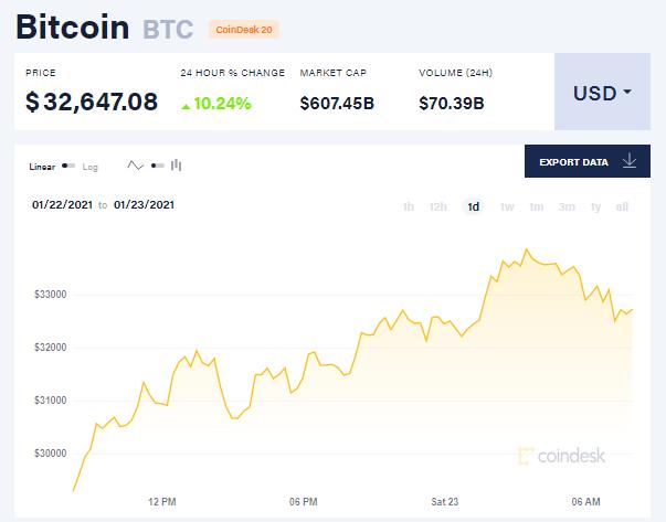 Chỉ số giá bitcoin hôm nay 23/1/21. (Nguồn: CoinDesk).