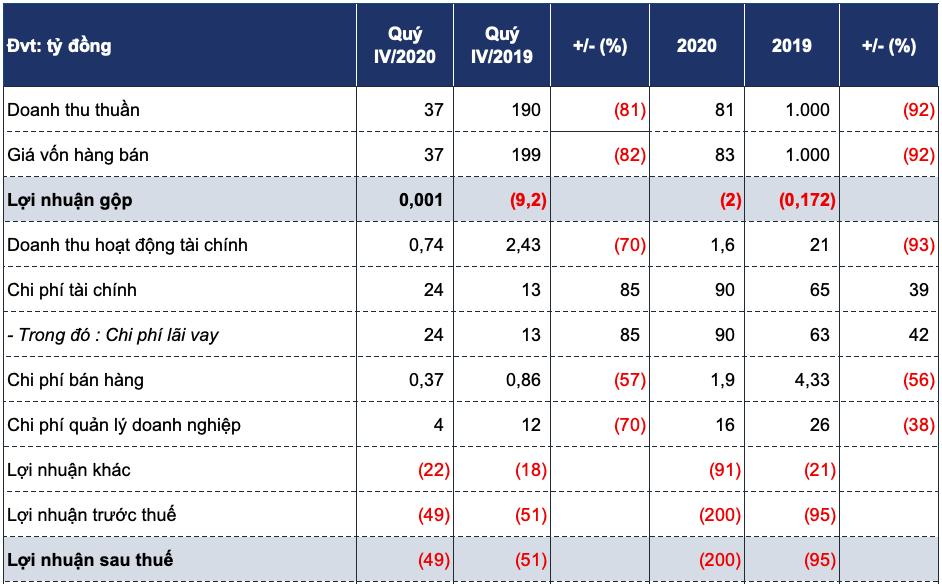 FTM lỗ 200 tỷ đồng năm 2020, thu không đủ bù lãi vay - Ảnh 2.