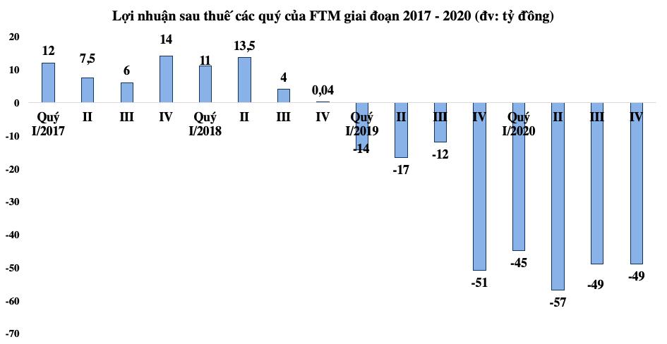 FTM lỗ 200 tỷ đồng năm 2020, thu không đủ bù lãi vay - Ảnh 1.
