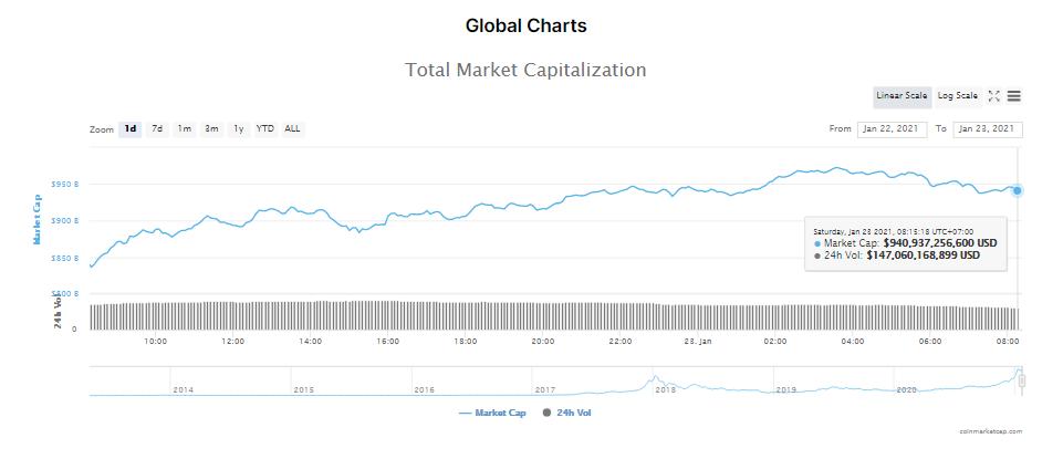 Tổng giá trị thị trường tiền kĩ thuật số và khối lượng giao dịch ngày 23/1/21. (Nguồn: CoinMarketCap).