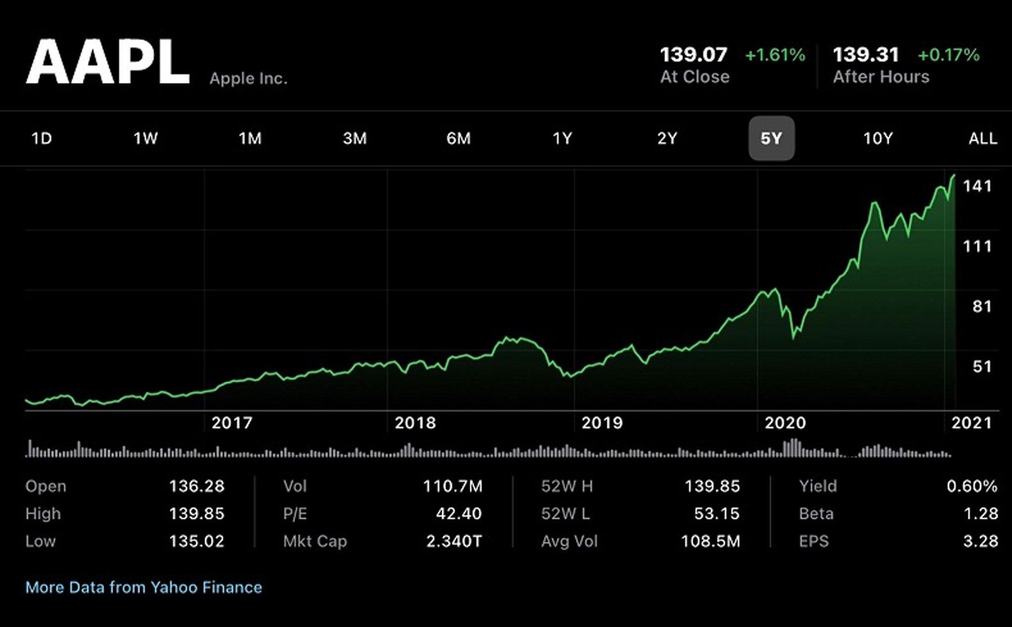 Lần đầu tiên trong lịch sử doanh thu quý của Apple sẽ cán mốc 100 tỷ USD - Ảnh 1.