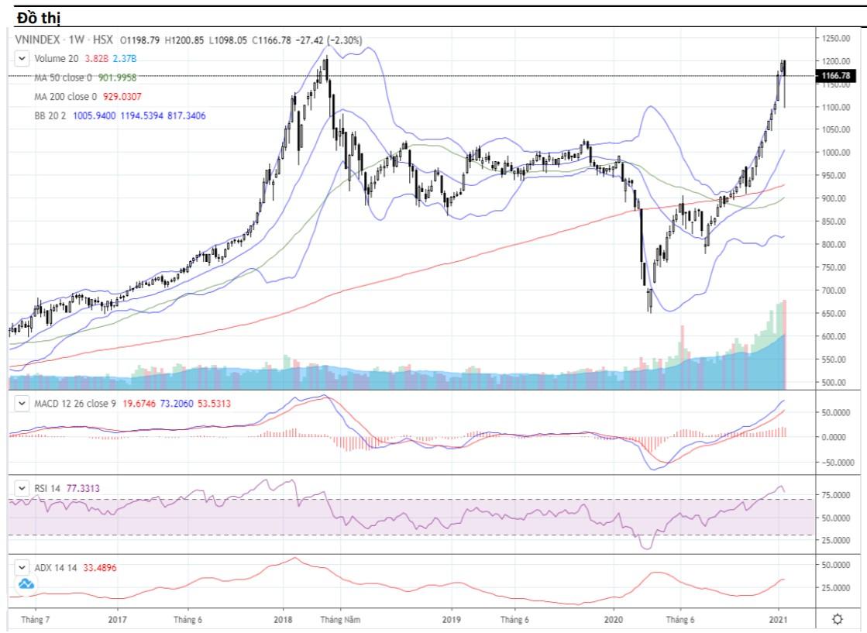 Nhận định thị trường chứng khoán tuần 25 - 29/1: Thử thách vùng đỉnh cũ 1.200 điểm - Ảnh 1.