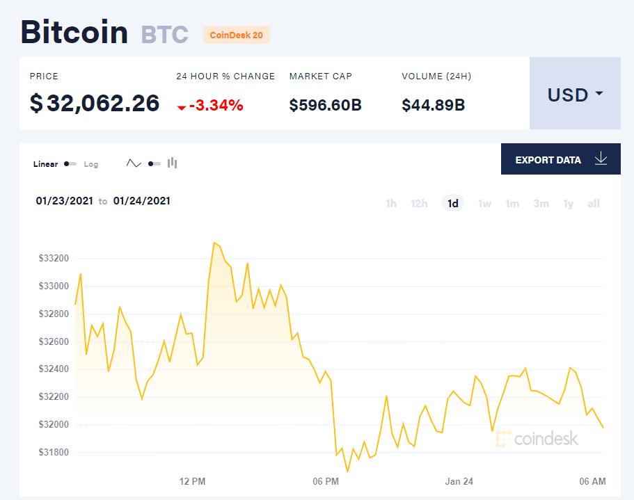 Chỉ số giá bitcoin hôm nay 24/1/21. (Nguồn: CoinDesk).