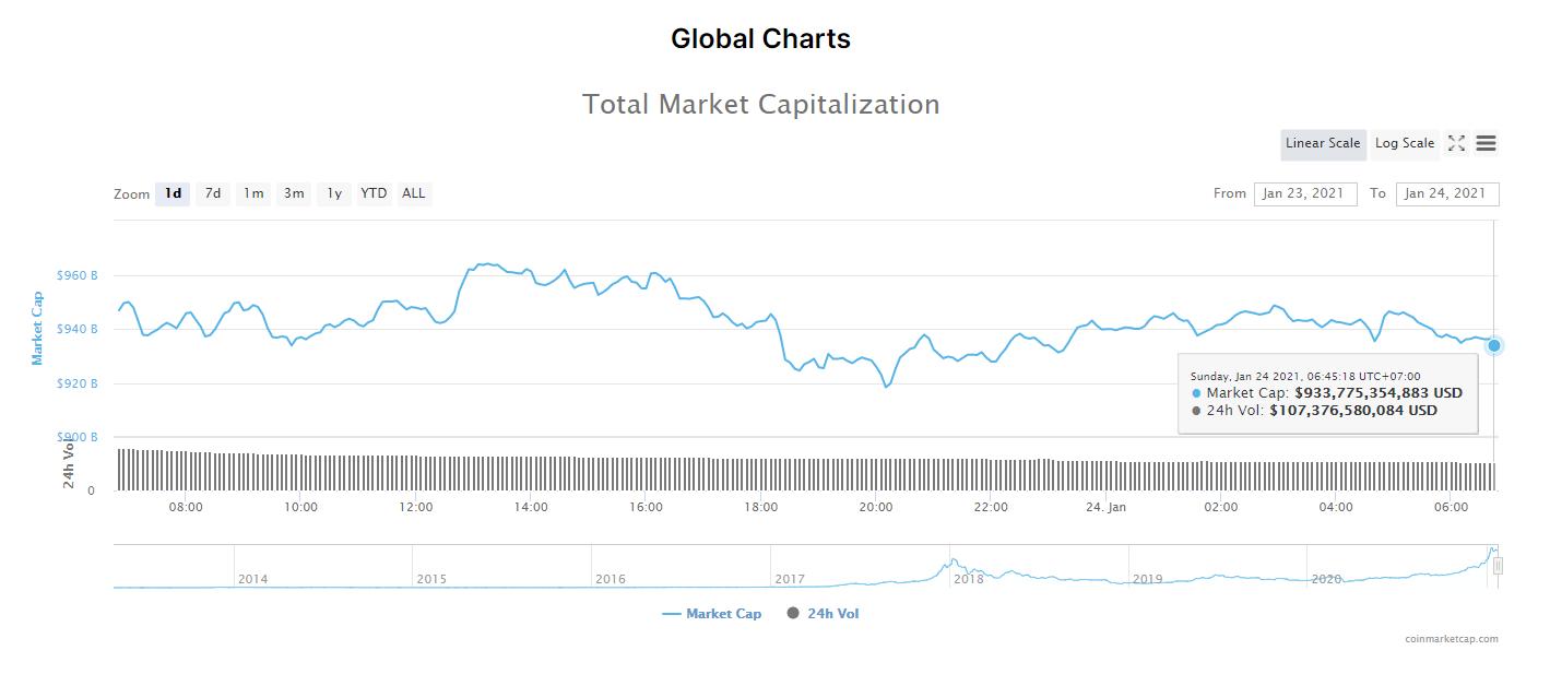 Tổng giá trị thị trường tiền kĩ thuật số và khối lượng giao dịch ngày 24/1/21. (Nguồn: CoinMarketCap).