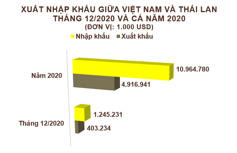 Xuất nhập khẩu Việt Nam và Thái Lan tháng 12/2020: Nhập khẩu xăng dầu các loại tăng vọt - Ảnh 2.