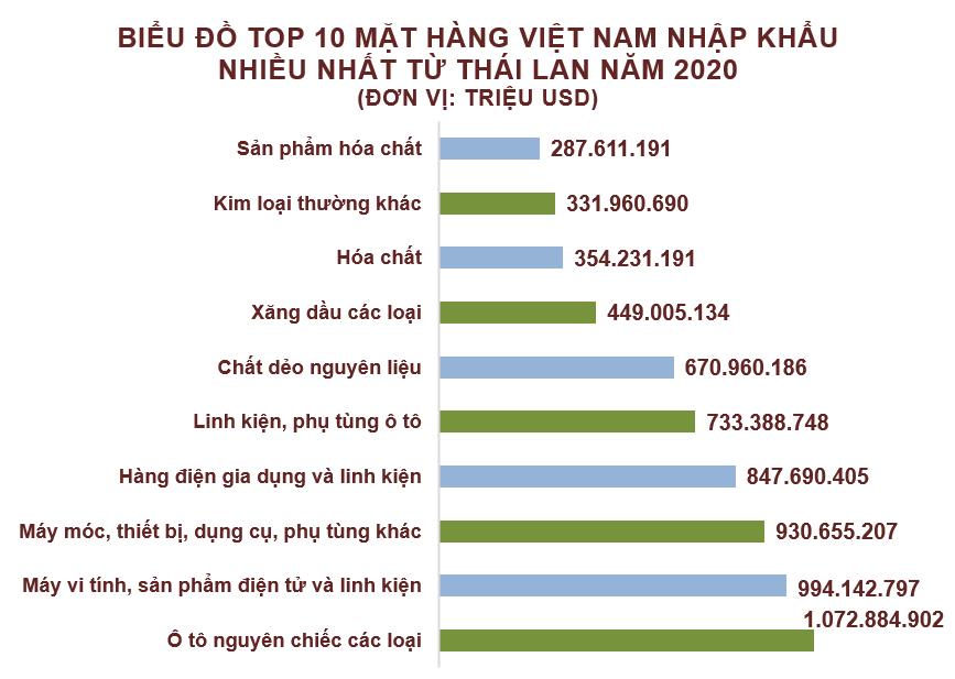 Xuất nhập khẩu Việt Nam và Thái Lan tháng 12/2020: Nhập khẩu xăng dầu các loại tăng vọt - Ảnh 5.