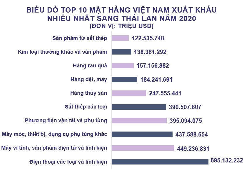 Xuất nhập khẩu Việt Nam và Thái Lan tháng 12/2020: Nhập khẩu xăng dầu các loại tăng vọt - Ảnh 3.