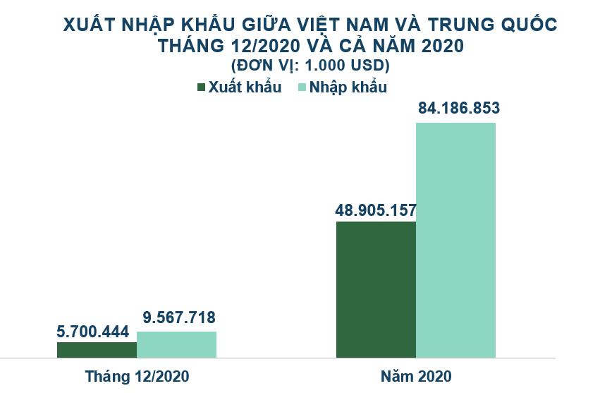 Xuất nhập khẩu Việt Nam và Trung Quốc tháng 12/2020: Nhập siêu gần 3,9 tỷ USD - Ảnh 2.