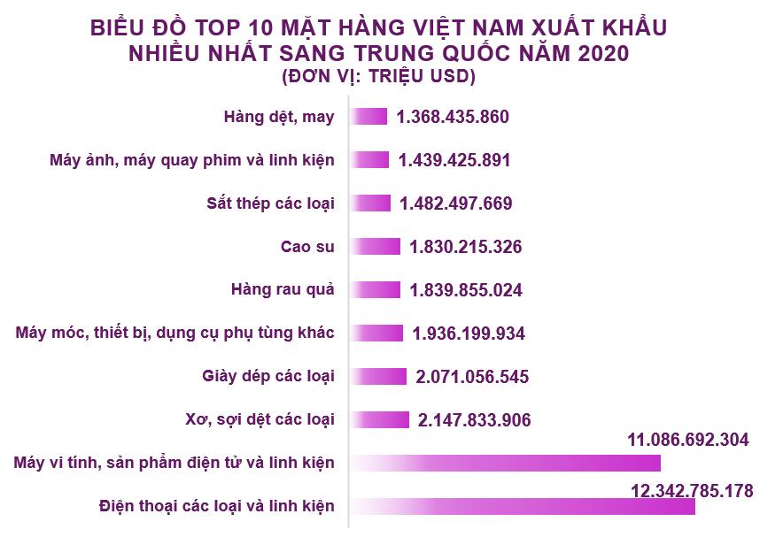 Xuất nhập khẩu Việt Nam và Trung Quốc tháng 12/2020: Nhập siêu gần 3,9 tỷ USD - Ảnh 3.