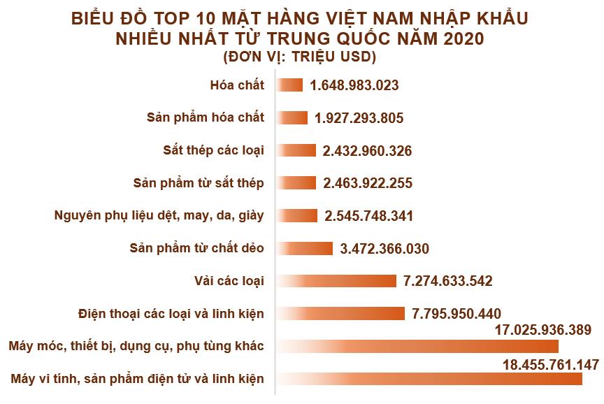 Xuất nhập khẩu Việt Nam và Trung Quốc tháng 12/2020: Nhập siêu gần 3,9 tỷ USD - Ảnh 5.