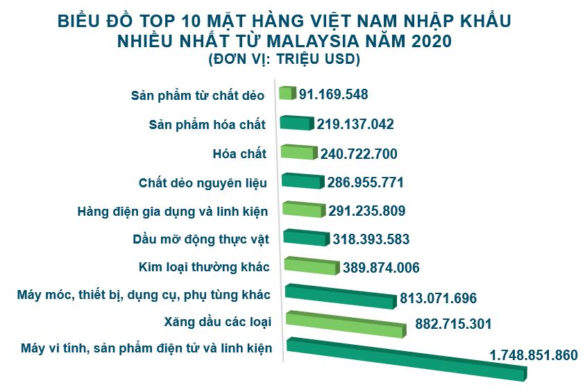 Xuất nhập khẩu Việt Nam và Malaysia tháng 12/2020: Nhập khẩu phân bón các loại tăng 1582% - Ảnh 5.