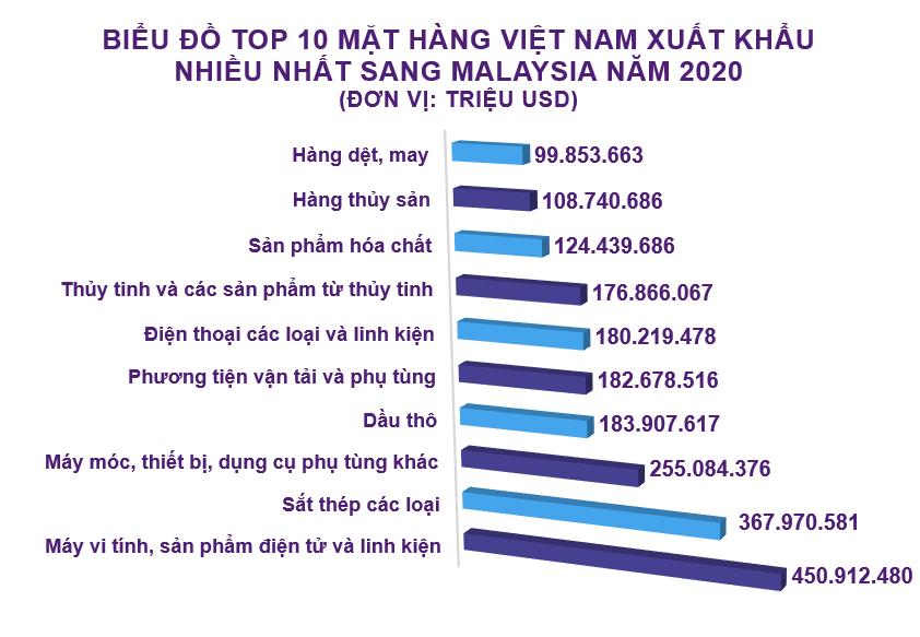 Xuất nhập khẩu Việt Nam và Malaysia tháng 12/2020: Nhập khẩu phân bón các loại tăng 1582% - Ảnh 3.