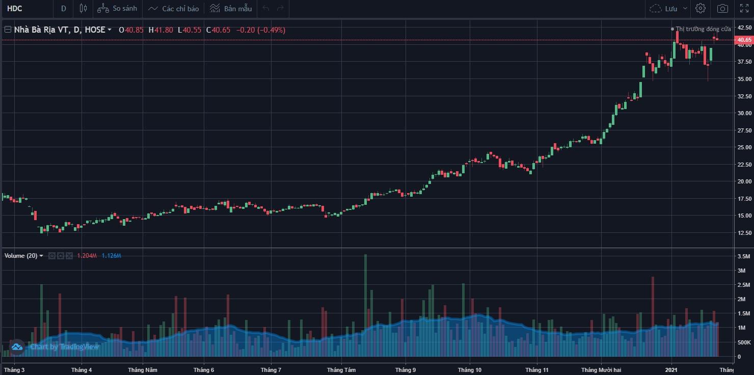 Cổ phiếu tâm điểm ngày 26/1: DGC, VSH, DGW, HDC - Ảnh 4.