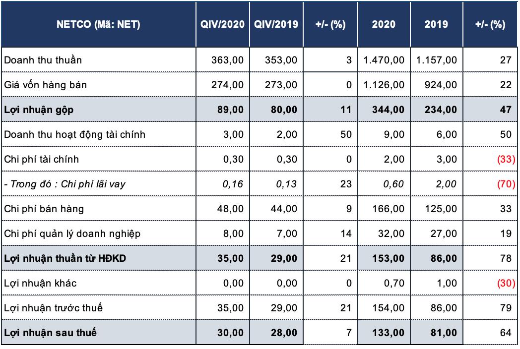 Doanh nghiệp sản xuất bột giặt lãi lớn trong năm 2020 - Ảnh 2.