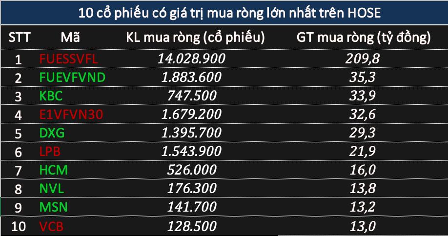 Phiên 25/1: Khối ngoại tiếp đà bán ròng 264 tỷ đồng nhưng gom trăm tỷ chứng chỉ quỹ - Ảnh 2.