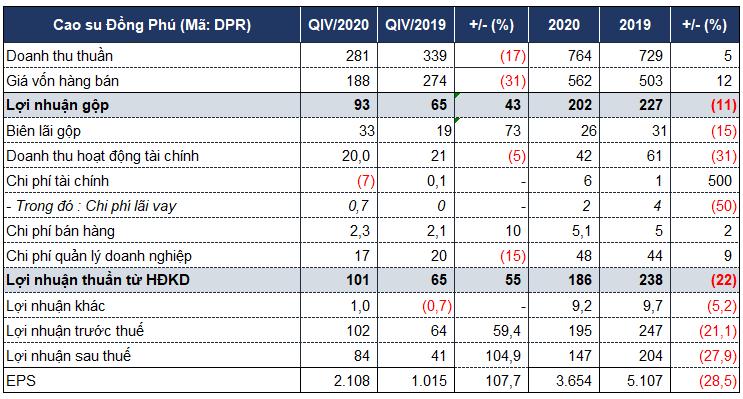 EPS của Cao su Đồng Phú đạt 3.654 đồng, không còn sử dụng nợ vay - Ảnh 1.