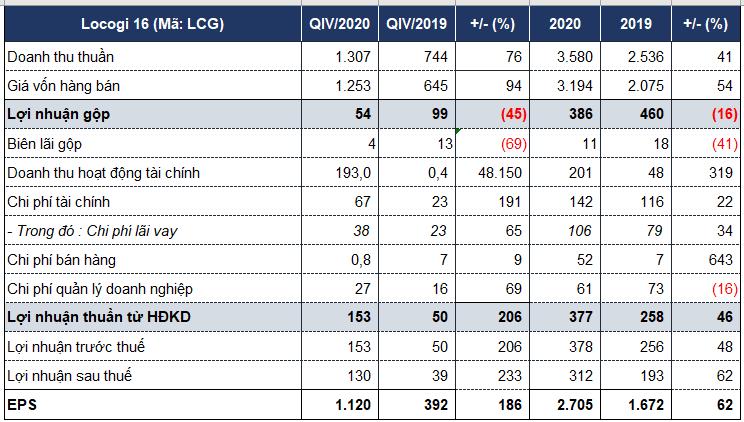 Licogi 16 báo lãi quý IV kỷ lục nhờ khoản chuyển nhượng vốn góp tại công ty thành viên - Ảnh 1.