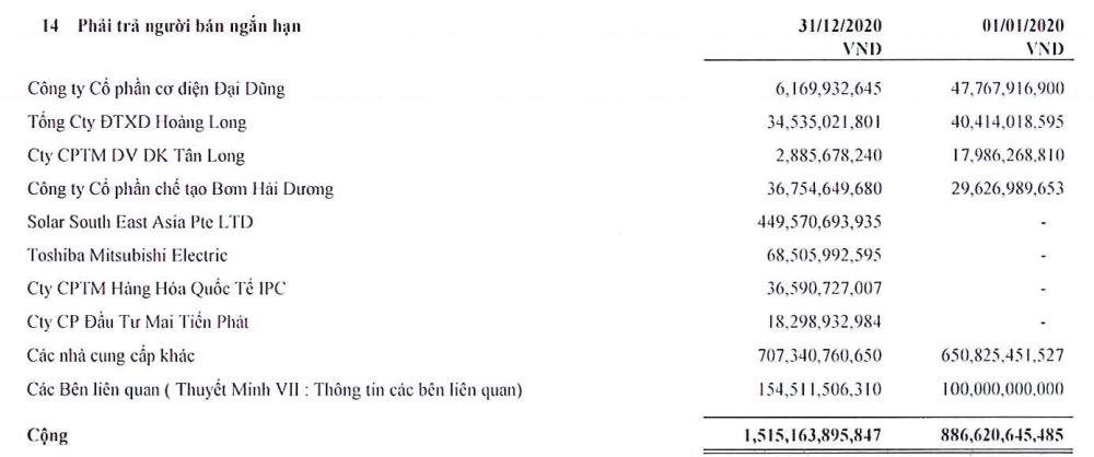 Licogi 16 báo lãi quý IV kỷ lục nhờ khoản chuyển nhượng vốn góp tại công ty thành viên - Ảnh 4.