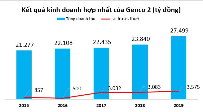 Phát súng IPO mở màn năm 2021: Genco 2 có gì hấp dẫn? - Ảnh 5.