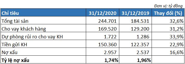 Lợi nhuận VIB tăng hơn 42%, thu nhập nhân viên vượt 30,5 triệu đồng/tháng - Ảnh 3.