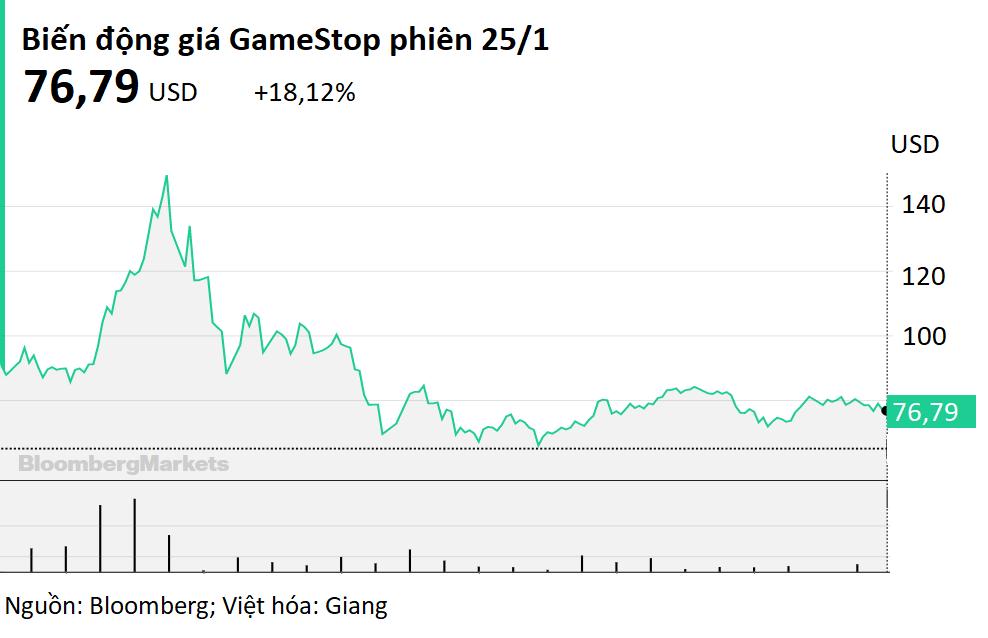 Những dấu hiệu đáng lo tràn ngập thị trường chứng khoán Mỹ - Ảnh 2.