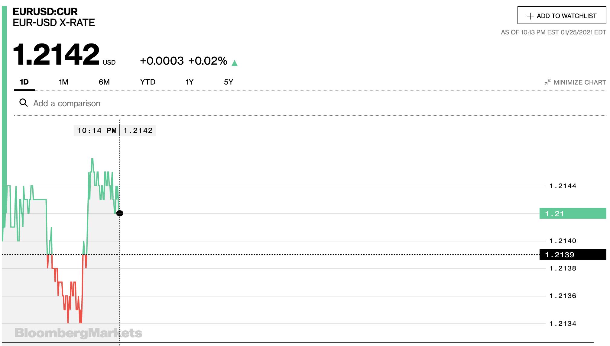 Tỷ giá euro hôm nay 26/1: Đồng loạt giảm tại các ngân hàng và thị trường chợ đen - Ảnh 2.