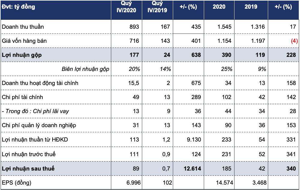 Lợi nhuận một công ty thầu EPC loạt dự án điện gió, thuỷ điện tăng bằng lần năm 2020 - Ảnh 1.