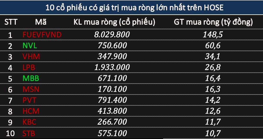 Khối ngoại bán ròng 289 tỷ đồng cổ phiếu phiên VN-Index giảm gần 30 điểm, tiếp tục xả HPG - Ảnh 2.