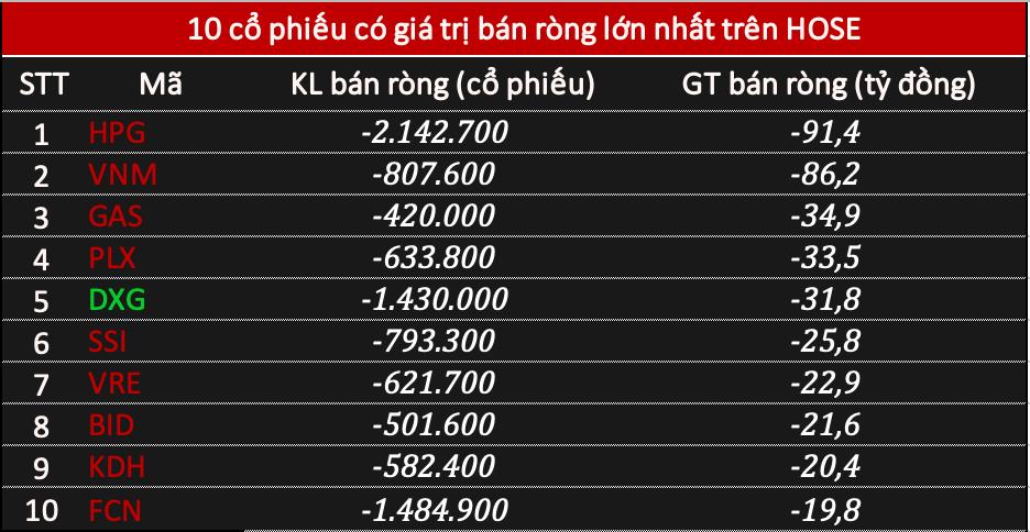 Khối ngoại bán ròng 289 tỷ đồng cổ phiếu phiên VN-Index giảm gần 30 điểm, tiếp tục xả HPG - Ảnh 1.