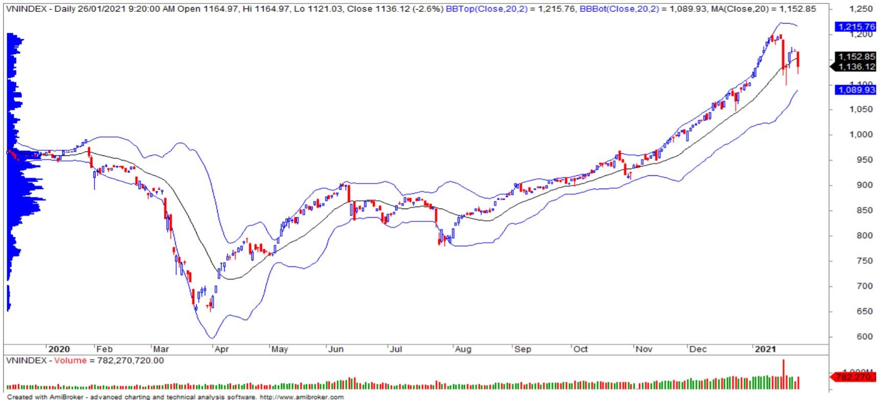 Nhận định thị trường chứng khoán ngày 27/1: Kiểm định vùng hỗ trợ 1.105 - 1.120 điểm - Ảnh 1.