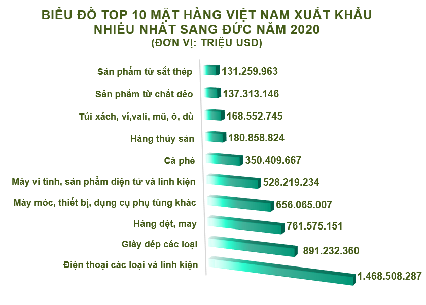 The import export of Vietnam and the December 2020 period will increase strongly